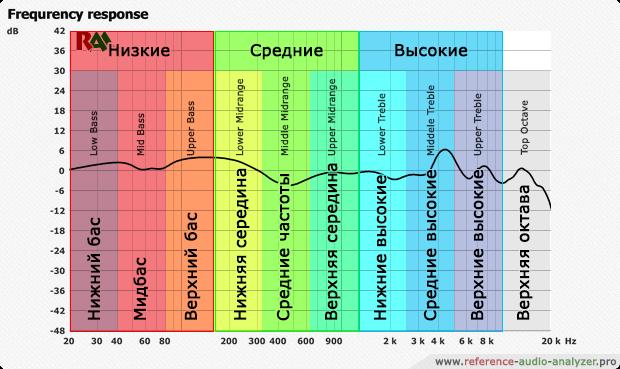 какой должен быть частотный диапазон у наушников
